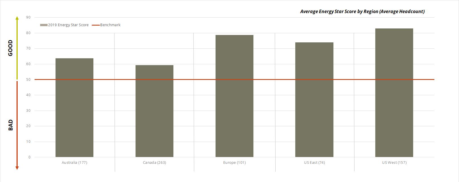 Energy Star Score by Region Graph