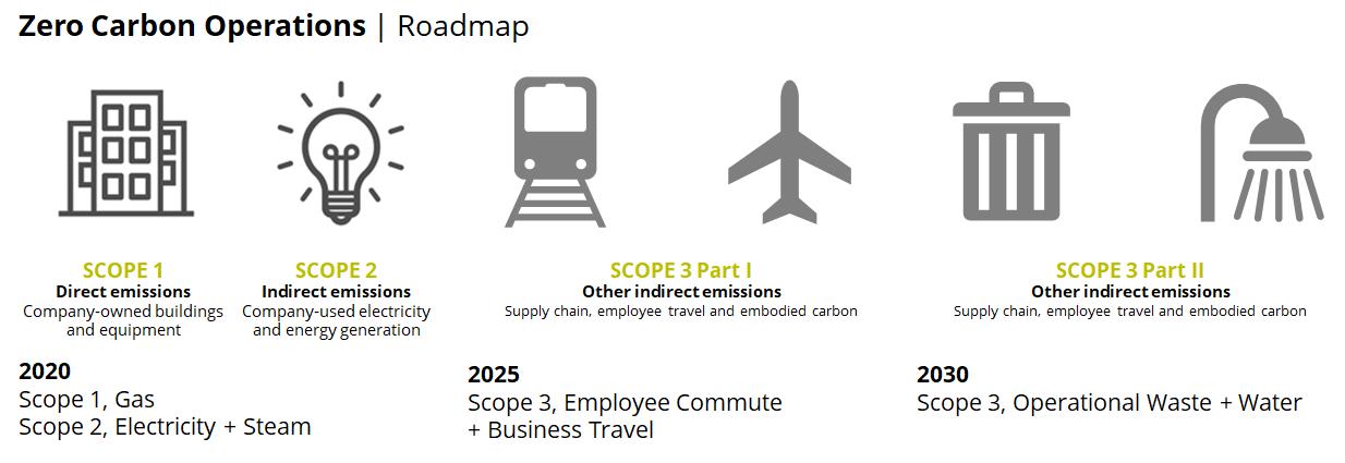 Roadmap to Zero Carbon 1